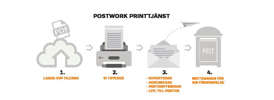 Print_tryck_Kuvertering_adressering_porto_faktura_tjanst